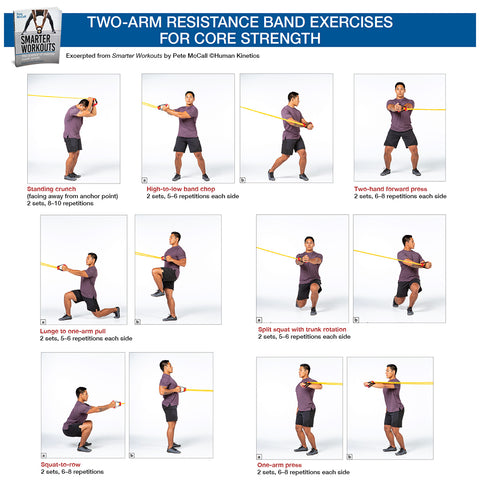 Two Arm Resistance Band Exercises For Core Strength Human Kinetics