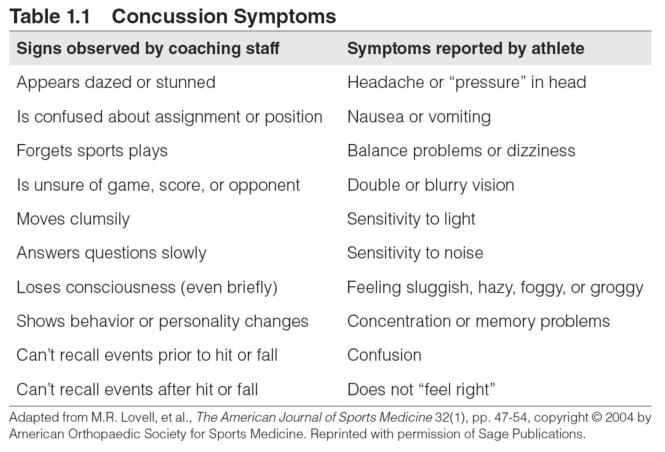 Table 1.1 Concussion Symptoms