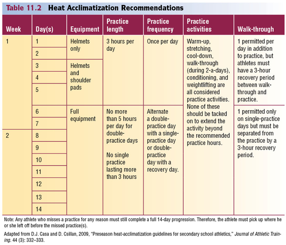 Table 11.2 Heat Acclimatization Recommendations