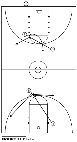 Full Court Plays Give The Opportunity To Score With Very Little Time