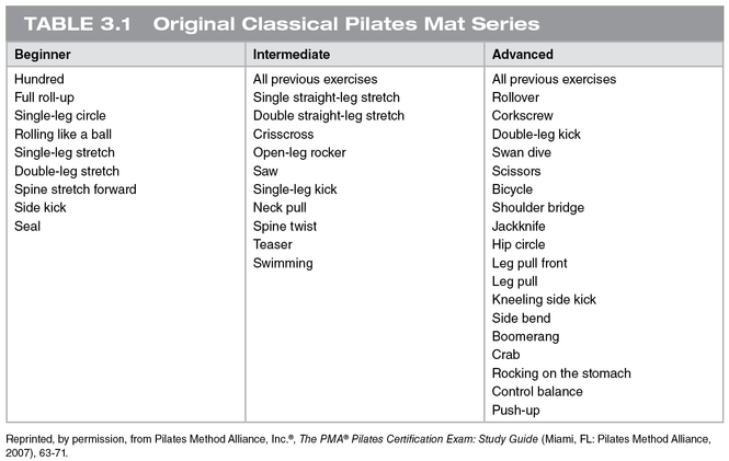 Classical Pilates Mat Exercises For Various Stages Of