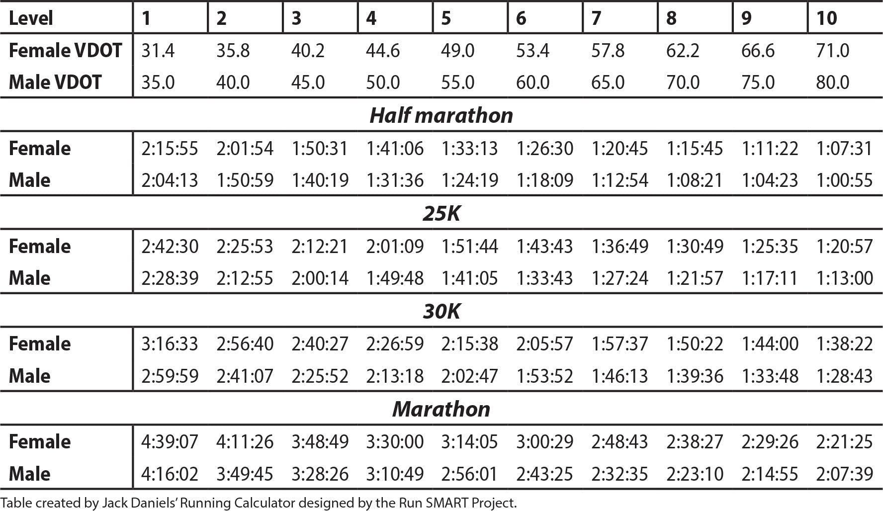 Table 5.4 Performance Levels for Females and Males Based on VDOT and Race Times