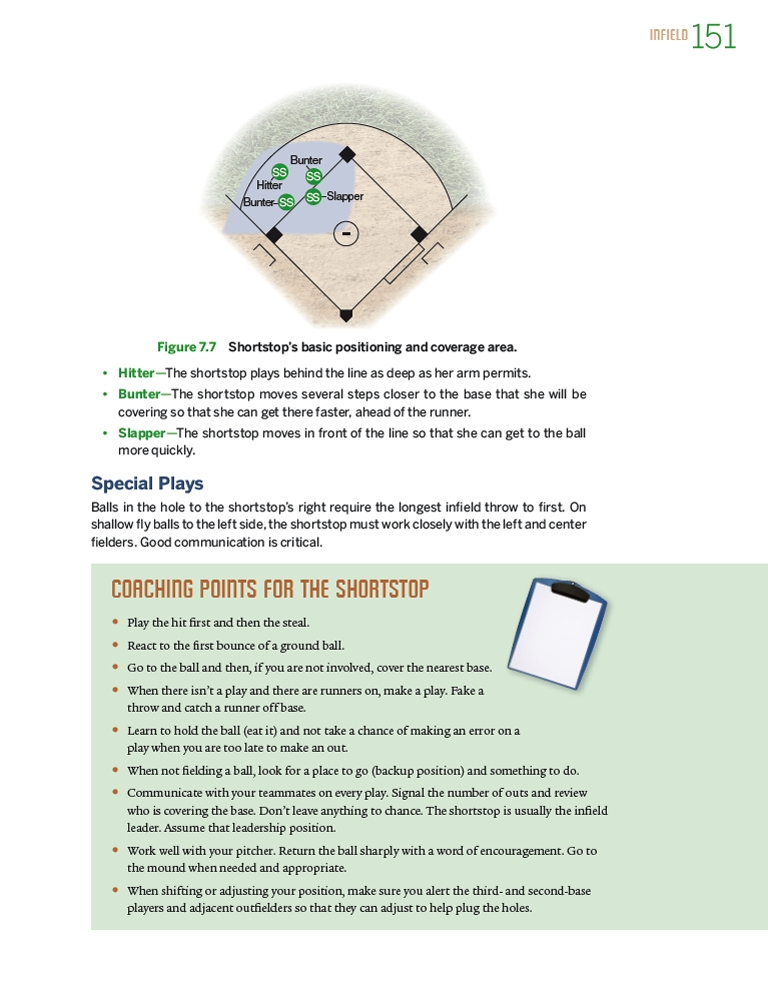Coaching points for shortstop