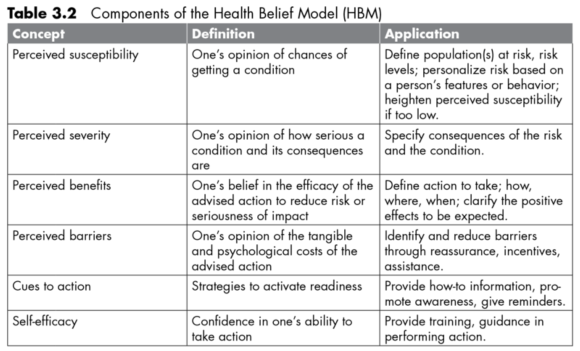 According To The Model A Cue To Action Must Also Be Present In Order To Trigger The Health Promoting Behavior See Table 3 2 For The Components Of The Hbm