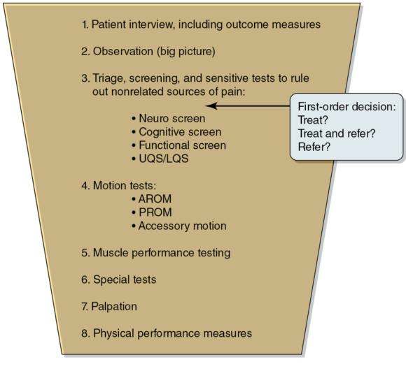 Figure 4.1 Funnel approach of the examination process.