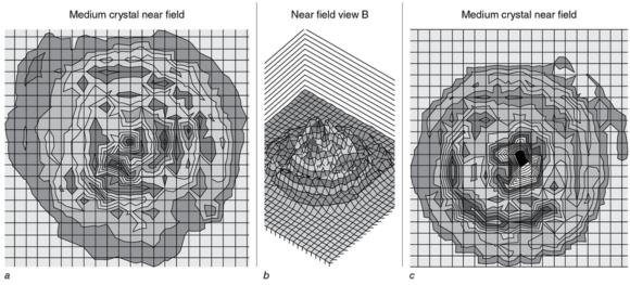 Figure 12.3 Beam scan of a crystal with a beam nonuniformity ratio (BNR) of 2.32, top view and side view. When tested on 40 subjects, the ultrasound transducer housing this crystal produced a very comfortable treatment at 1.5 to 2.0 watts per cm(W/cm). Beam scan of a crystal with a BNR of 7.75, top view. When this was tested on 40 subjects, the ultrasound transducer housing the crystal produced an uncomfortable treatment at 1.5 W/cm and was not tolerated at 2.0 W/cm.