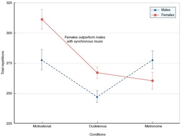 Figure 5.1 Gender differences in circuit training performance accompanied by synchronous music (motivational and oudeterous) and a metronome control.