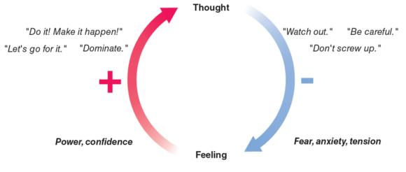 Figure 1.1 The loop of negative thoughts and negative feelings can lead to a slump.