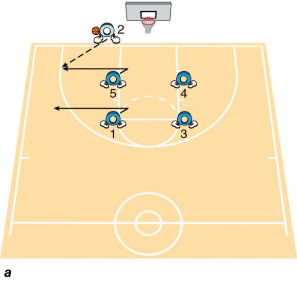 (a) Player positions, early movement