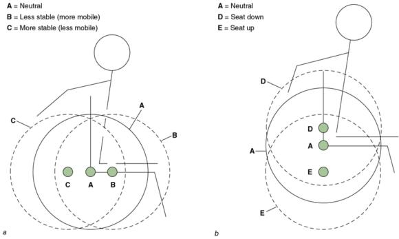 Figure 29.9 Anterior - posterior and vertical main-wheel adjustments.