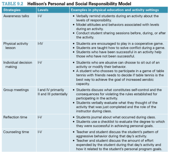 Table 9.2 Hellison's Personal and Social Responsibility Model