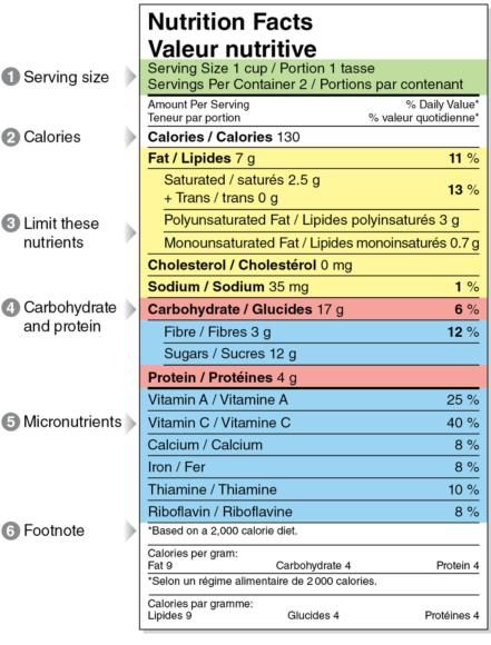 Figure 14.6 Sample food label.