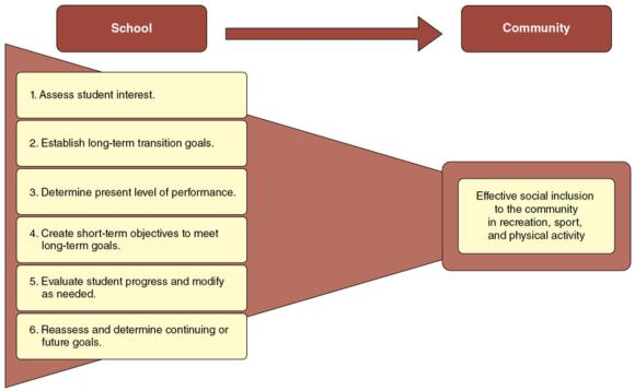 Figure 8.1 Functional approach to transition planning.