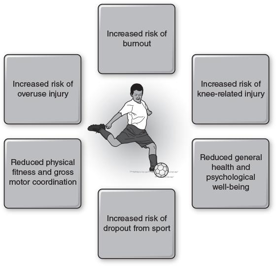 Figure 4.1 Potential negative consequences of early sport specialization.