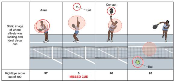 Figure 10.5 Gaze location and important visual cues. Solid circles represent important visual cues. Dotted circles represent the athlete's actual gaze location. Convergence of the two is scored out of a possible 100. Here, the missed cue in the toss phase results in failure to target the contact point and late ball tracking.