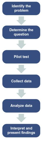 Figure 7.3 Research process for athlete monitoring.
