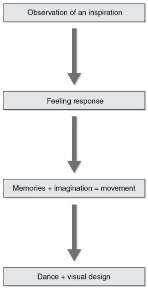 Figure 1.1 Linear framework for the creative movement and dance-making process.