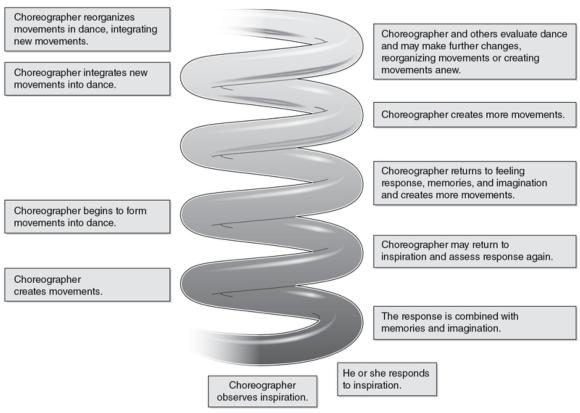 Figure 1.2 Dance making is a spiraling, circular progression in which the choreographer intermittently returns to beginning steps when needed.