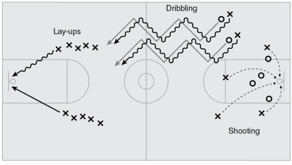 Figure 8.6 Sample secondary school warm-up circuit for basketball stations.
