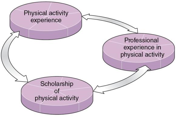 Figure 1.2 Three interrelated sources of knowledge in kinesiology.