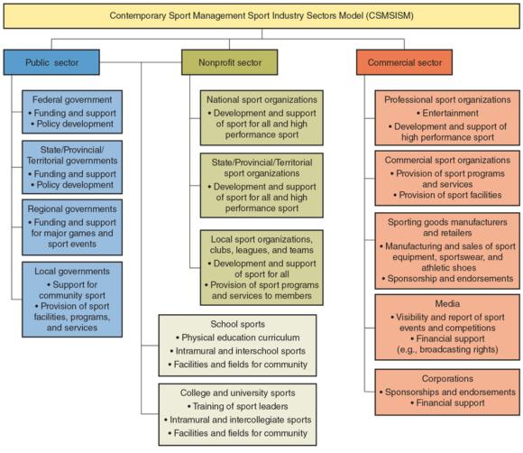 Figure 1.1 Overview of the Contemporary Sport Management (CSM) Sport Industry Sectors Model that includes the primary roles of the organizations.