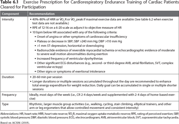 Table 6.1 Exercise Prescription for Cardiorespiratory Endurance Training of Cardiac Patients Cleared for Participation