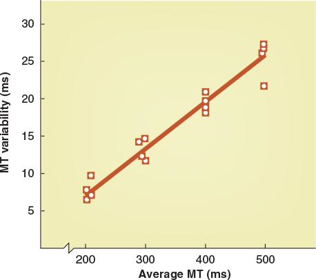 FIGURE 6.11 The effect of average MT duration on the variability of timing.