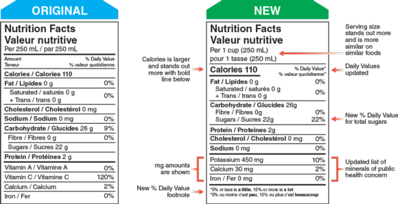 Figure 8.6 Everything you need to know about the new nutrition facts table.