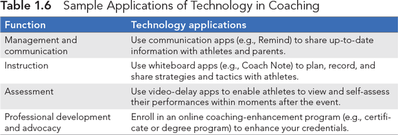 Table 1.6 Sample Applications of Technology in Coaching