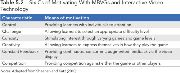 Table 5.2Six Cs of Motivating With MBVGs and Interactive Video Technology