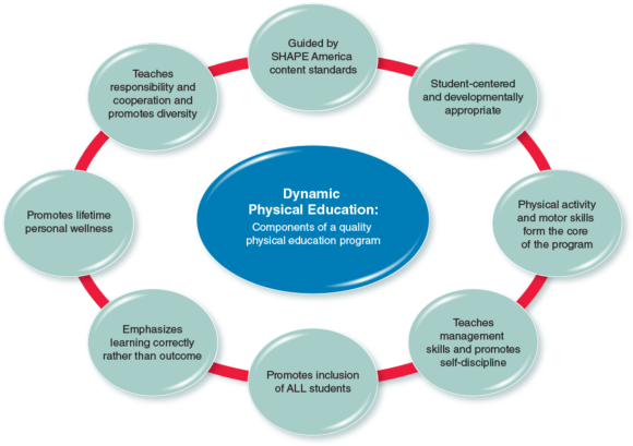 Figure 1.1 Essential components of a quality physical education program.