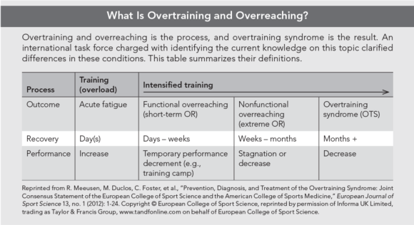 What Is Overtraining and Overreaching?