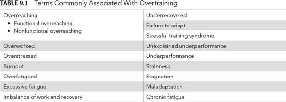 Table 9.1Terms Commonly Associated With Overtraining