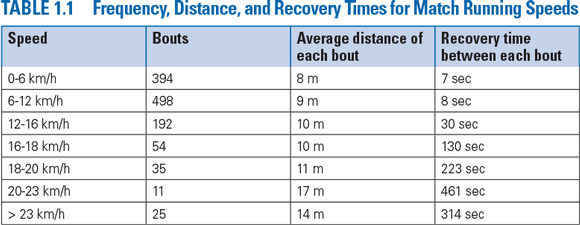 Table 1.1 Frequency, Distance, and Recovery Times for Match Running Speeds