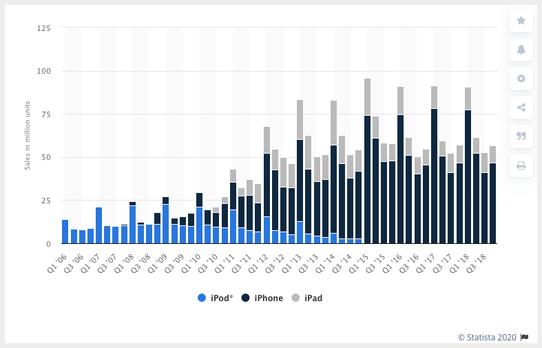 iPhone, iPad, iPod sales from 2006 to 2018