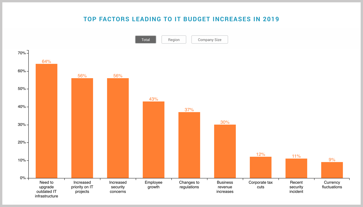 Top-factors-leading-to-budget-increase-in-2019