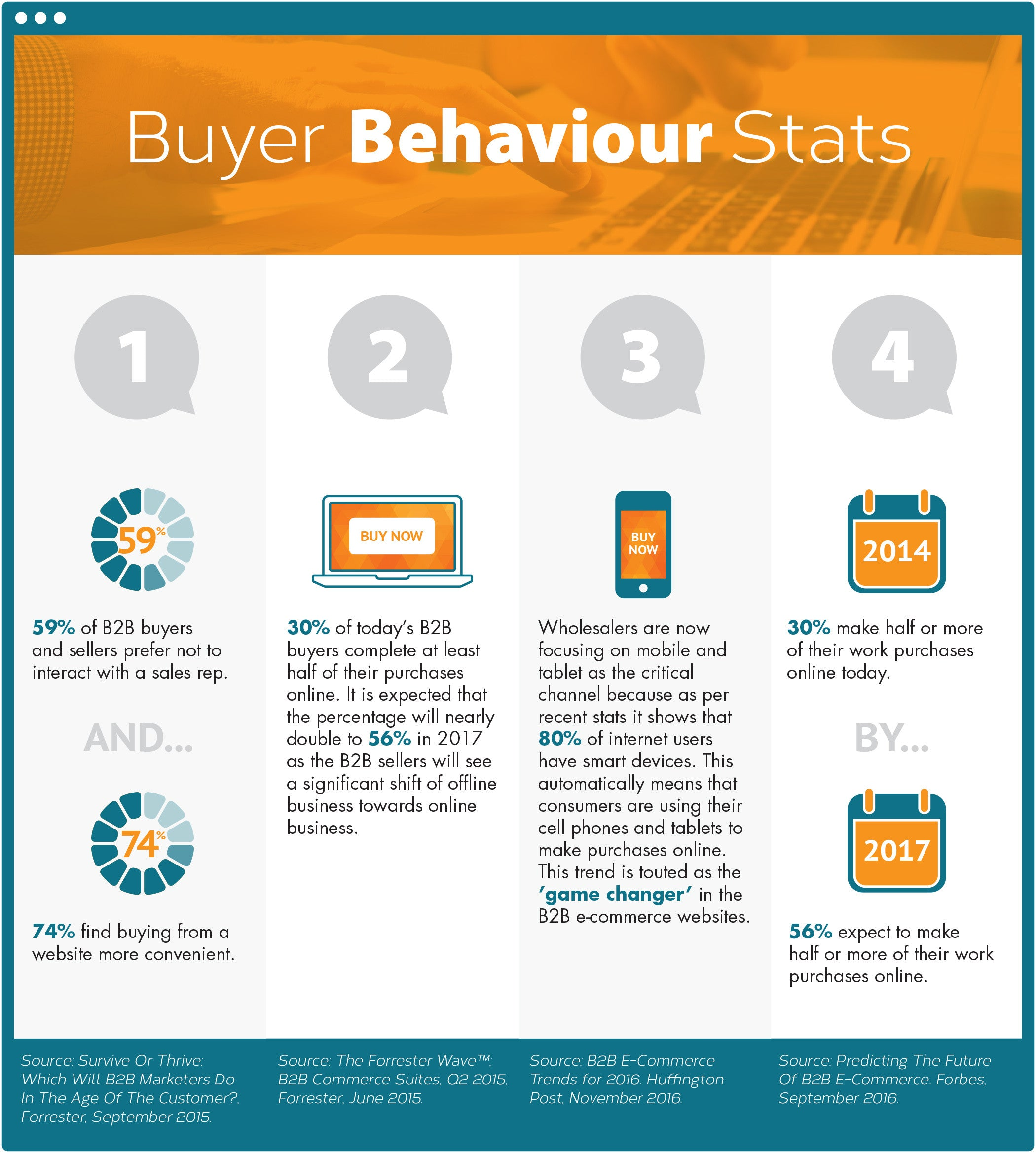 Ecommerce will help your B2B Business