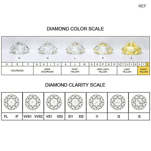 Diamond Color and Clarity Chart