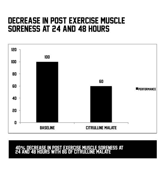 SWOLVERINE - Citrulline Malate Helps Post Workout Muscle Soreness