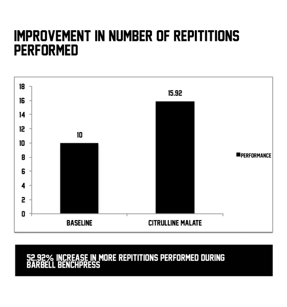 SWOLVERINE - Citrulline Malate Improvements in Strength