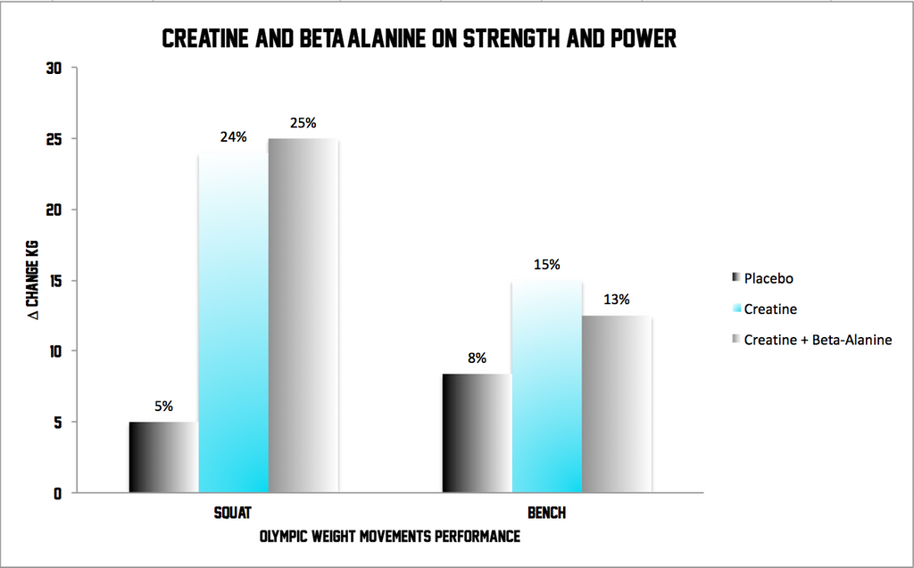 creatine and beta alanine supplementation on strength and power
