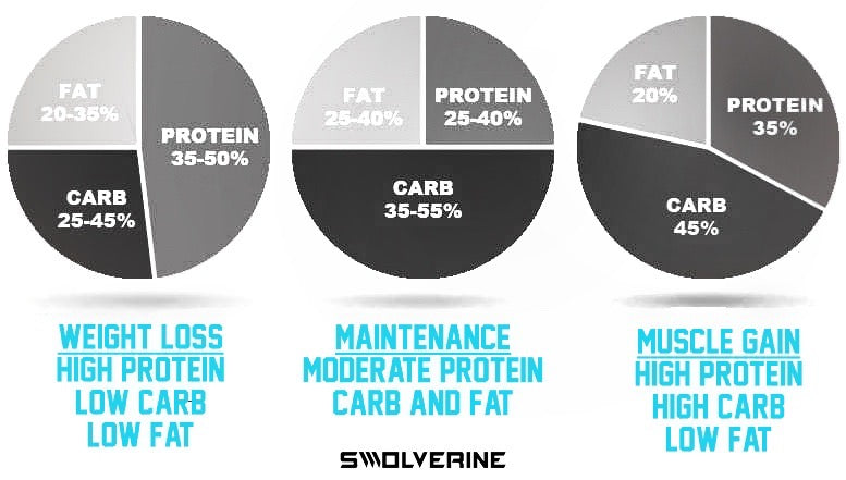 How To Calculate Macros - Swolverine
