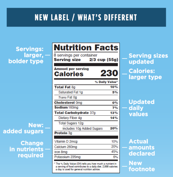 How To Read A Nutrition Label - Swolverine
