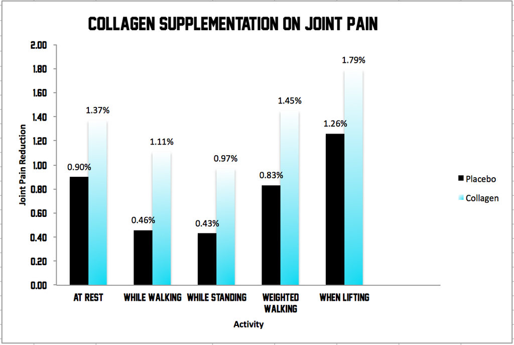 The Benefits Of Collagen On Joint Pain