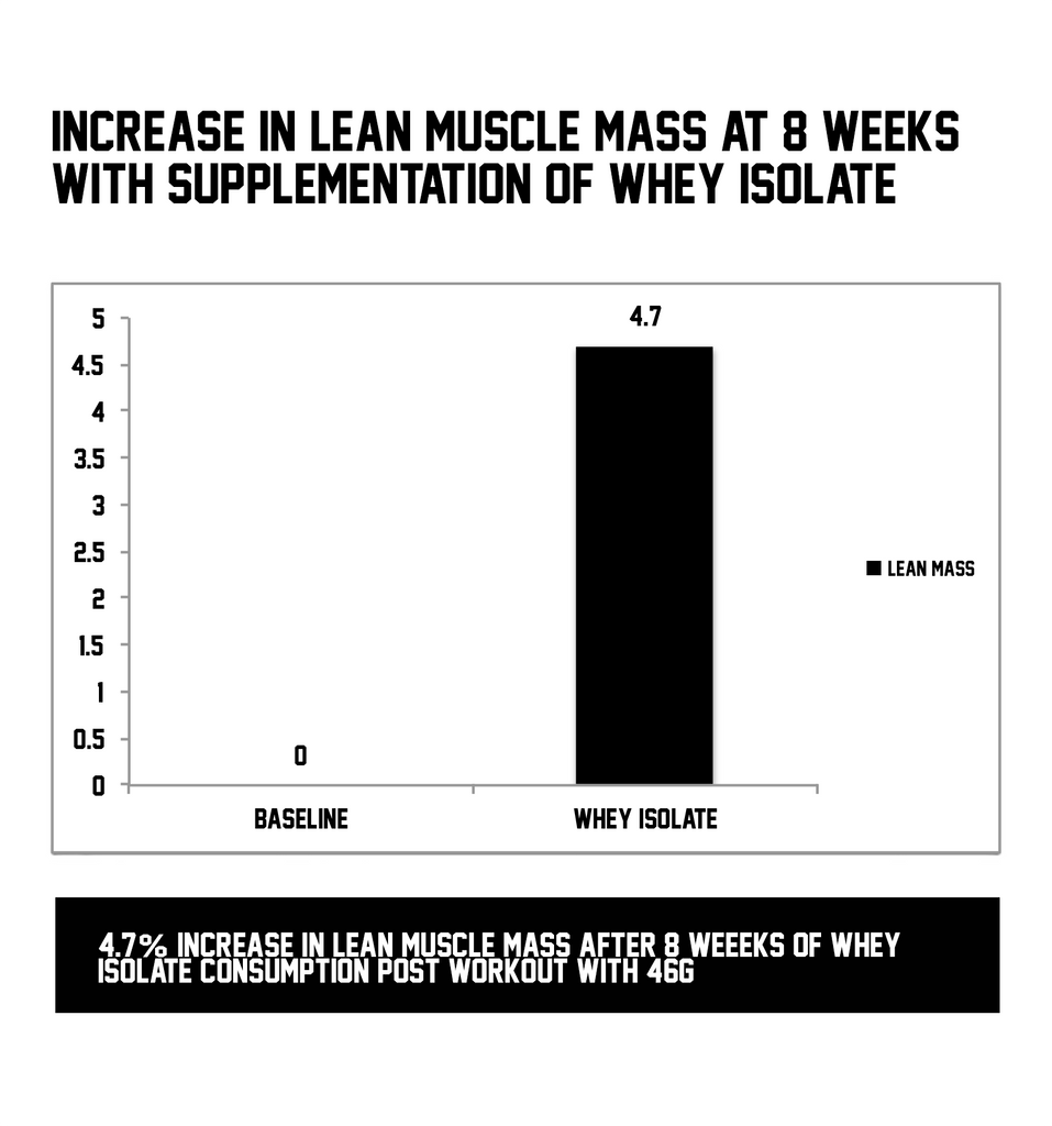 Whey Protein Isolate - Increases Lean Muscle Mass