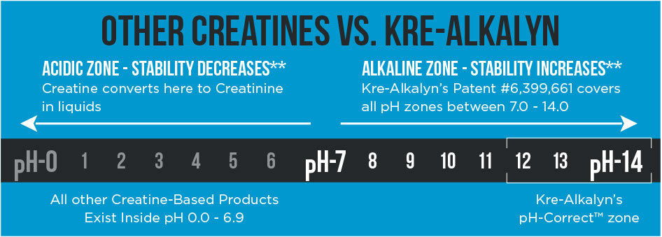 kre-alkalyn vs creatine