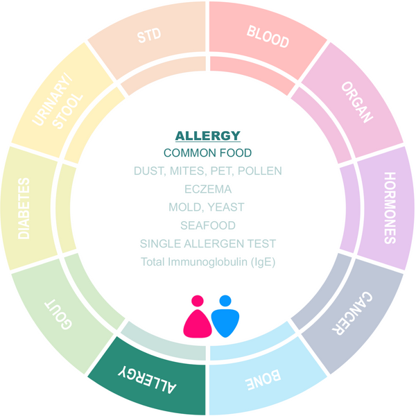 Allergy Screening on Common Food