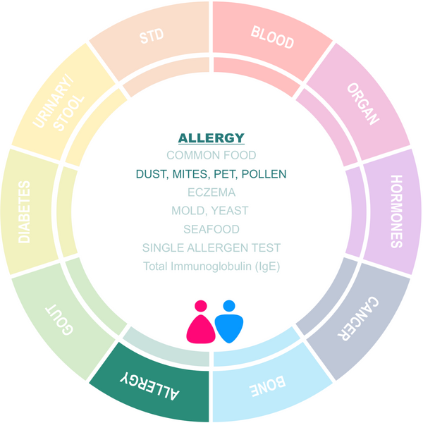 Allergy Screening to Dust, Mites, Pet and Pollens