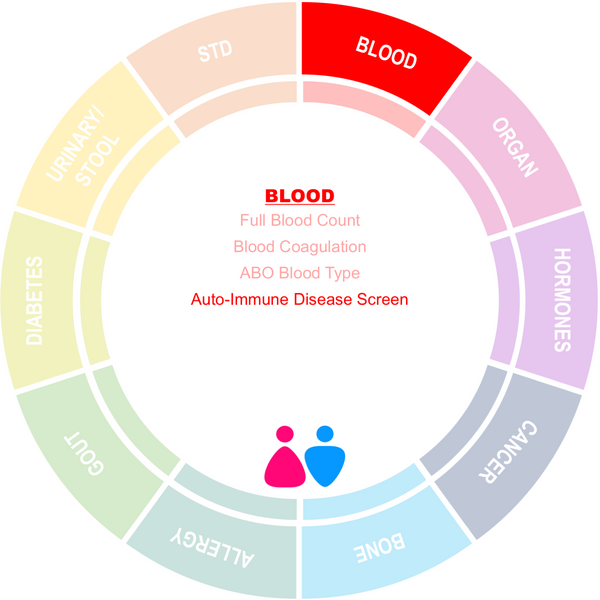 Auto-Immune Disease Screening Panel 2 (PW)