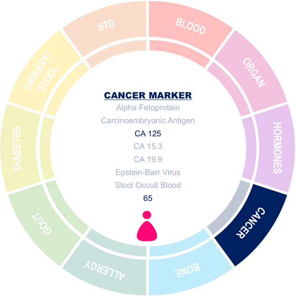 CA 125 Cancer Marker (Ovarian)